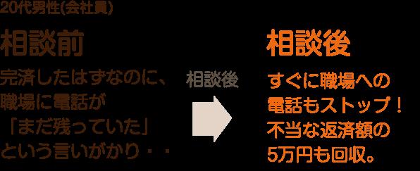 60代男性(会社員) 貸金業者3社に掛け合い675万円という高額の返金に成功しました。